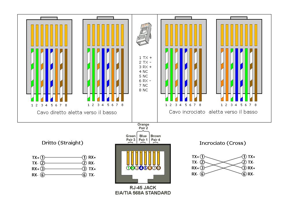 Schema Cablaggio Patch Panel : Cavo di rete metri ethernet utp cat e lan matassa rj