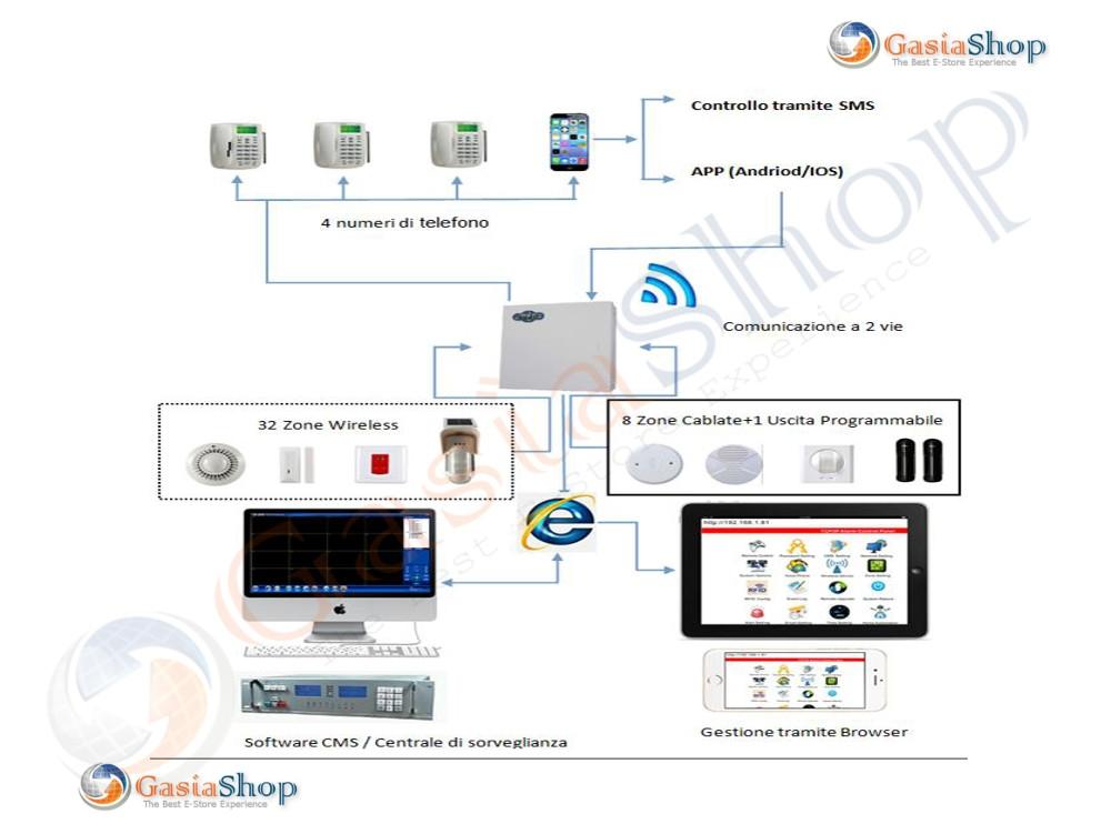 Schema Cablaggio Domotica : Centrale antifurto allarme domotica gsm tcp ip gprs lan